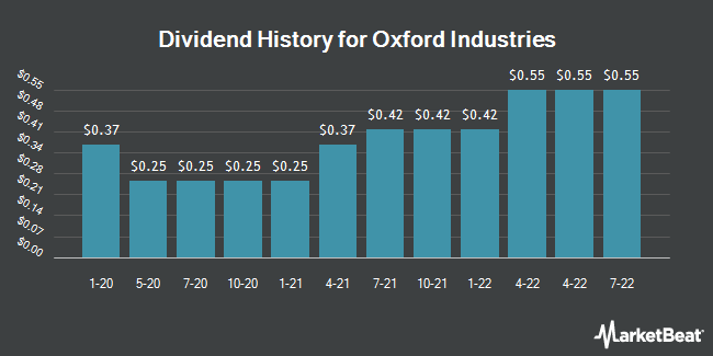 Dividend Payments by Quarter for Oxford Industries (NYSE:OXM)