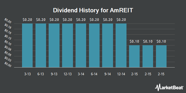 Dividend Payments by Quarter for AmREIT (NYSE:AMRE)