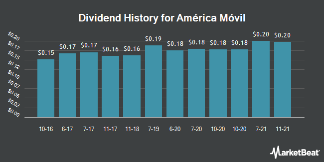 Dividend Payments by Quarter for Am�rica M�vil (NYSE:AMX)