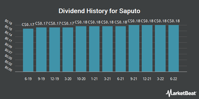 Dividend Payments by Quarter for Saputo (TSE:SAP)
