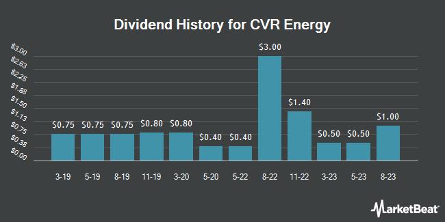 Dividend Payments by Quarter for CVR Energy (NYSE:CVI)
