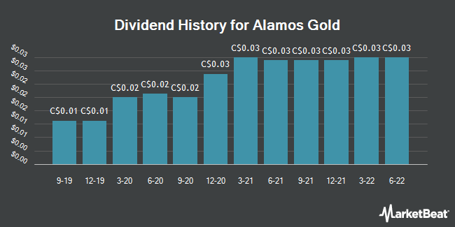 Dividend Payments by Quarter for Alamos Gold (TSE:AGI)