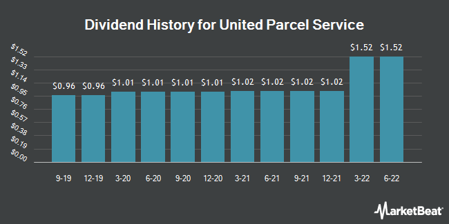Dividend Payments by Quarter for United Parcel Service (NYSE:UPS)