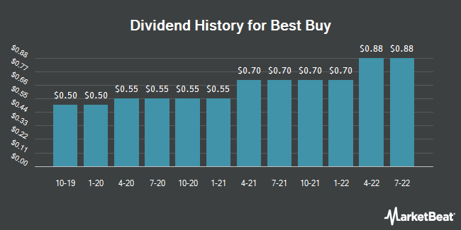 Dividend Payments by Quarter for Best Buy (NYSE:BBY)