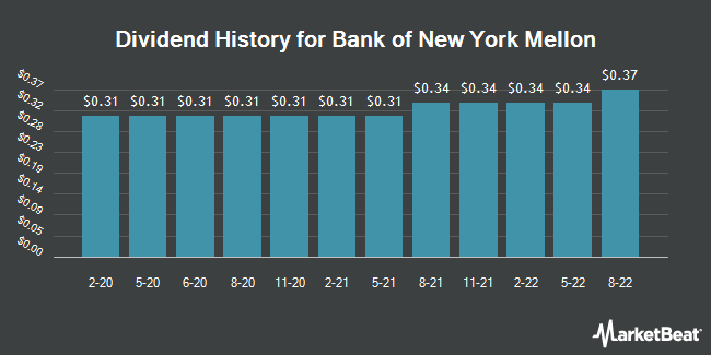 Dividend Payments by Quarter for The Bank of New York Mellon (NYSE:BK)