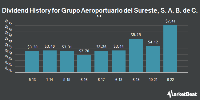 Dividend Payments by Quarter for Grupo Aeroportuario dl Srst SAB CV (NYSE:ASR)