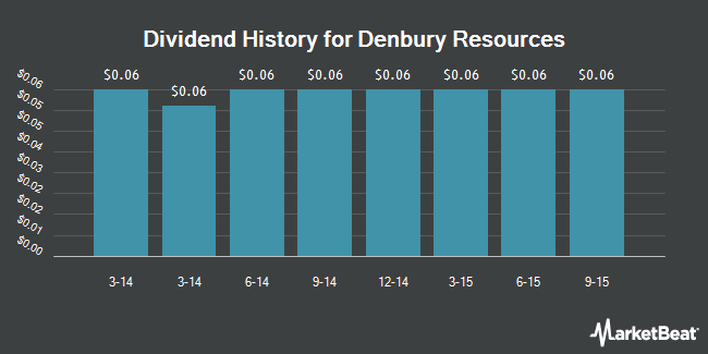 Dividend Payments by Quarter for Denbury Resources (NYSE:DNR)