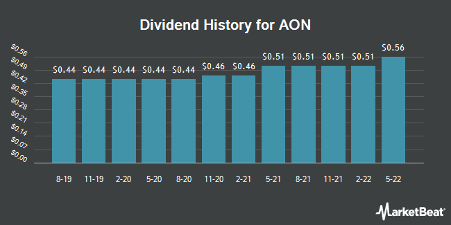 Dividend Payments by Quarter for AON (NYSE:AON)
