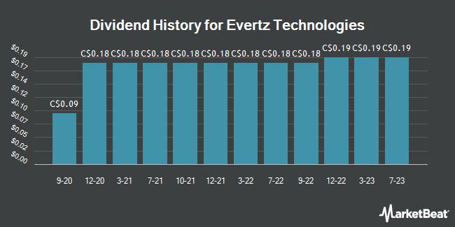 Dividend Payments by Quarter for Evertz Microsystems (TSE:ET)