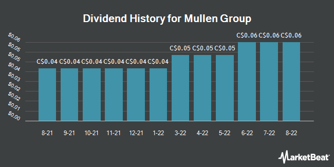 Dividend Payments by Quarter for Mullen Group (TSE:MTL)