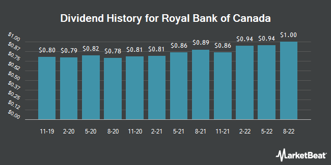 Dividend Payments by Quarter for Royal Bank of Canada (NYSE:RY)