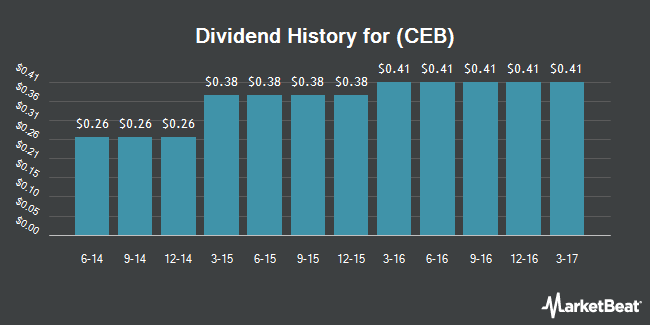 Dividend Payments by Quarter for CEB (NYSE:CEB)