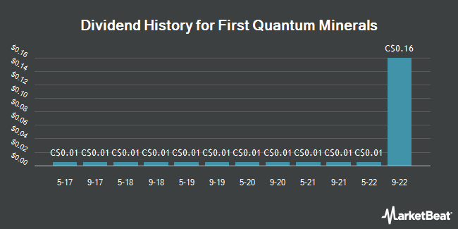Dividend Payments by Quarter for First Quantum Minerals (TSE:FM)