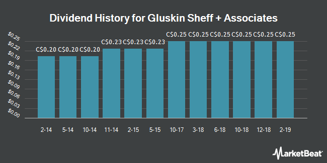 Dividend Payments by Quarter for Gluskin Sheff (TSE:GS)