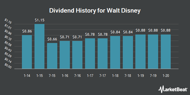 Dividend Payments by Quarter for Walt Disney (NYSE:DIS)