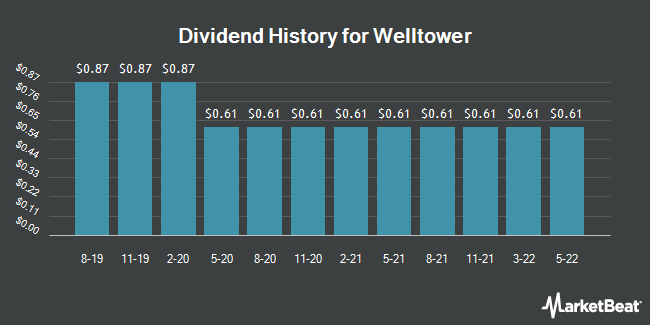 Dividend Payments by Quarter for Welltower (NYSE:WELL)