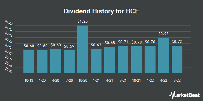 Dividend Payments by Quarter for Bell Canada (NYSE:BCE)
