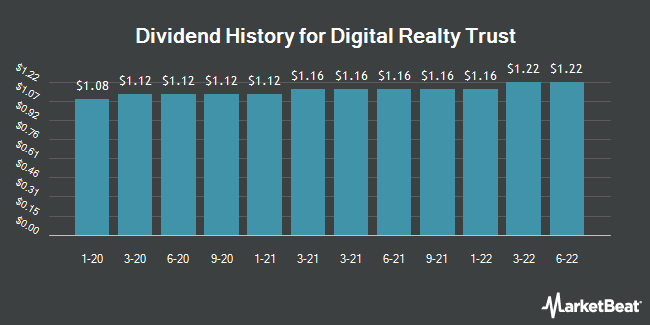 Dividend Payments by Quarter for Digital Realty (NYSE:DLR)