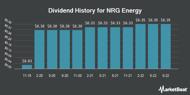 Dividend Payments by Quarter for NRG Energy (NYSE:NRG)