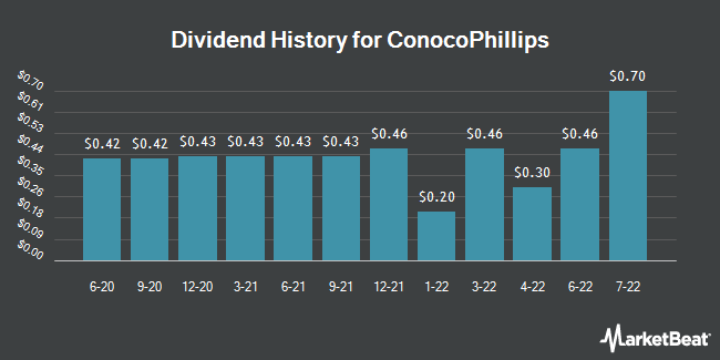 Dividend Payments by Quarter for ConocoPhillips (NYSE:COP)