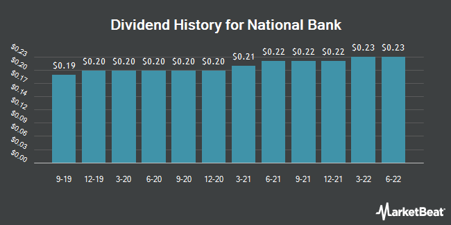 Dividend Payments by Quarter for National Bank (NYSE:NBHC)