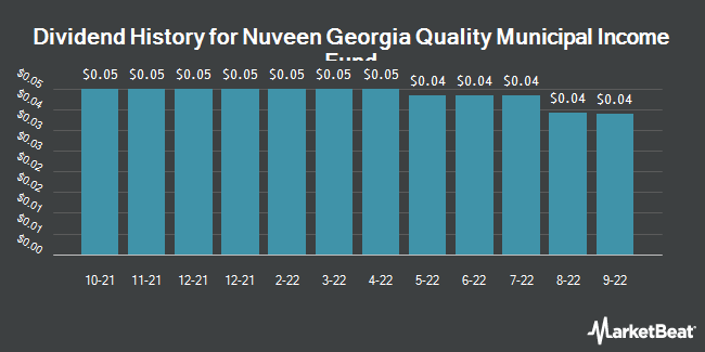 Dividend Payments by Quarter for Nuveen Georgia Dividend Advntg Mncpl Fd2 (NYSE:NKG)