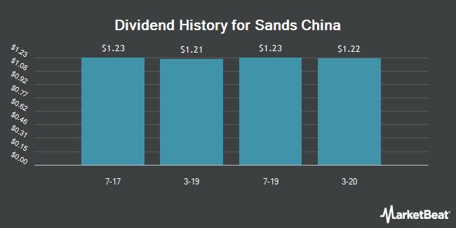 Dividend Payments by Quarter for Sands China (OTCMKTS:SCHYY)