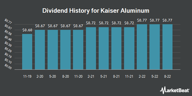 Dividend Payments by Quarter for Kaiser Aluminum (NASDAQ:KALU)