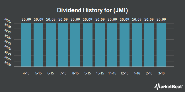 Dividend Payments by Quarter for Javelin Mortgage Investment (NYSE:JMI)