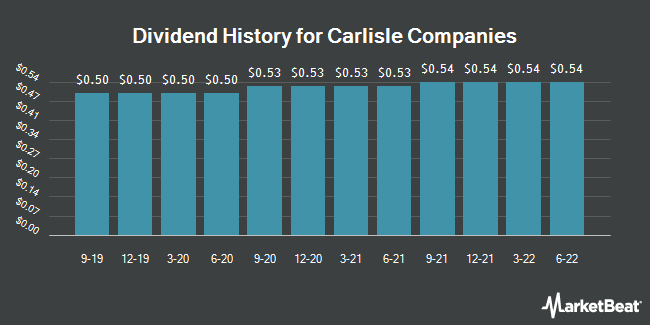 Dividend Payments by Quarter for Carlisle Companies Incorporated (NYSE:CSL)