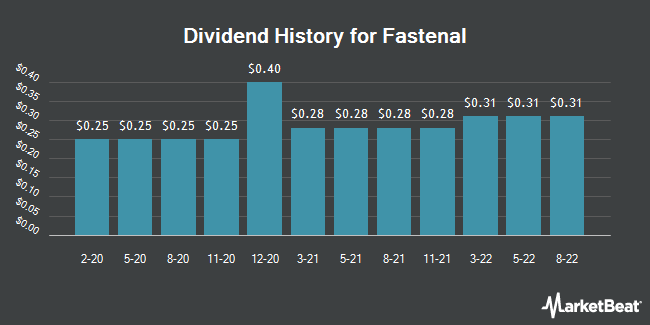 Dividend Payments by Quarter for Fastenal (NASDAQ:FAST)