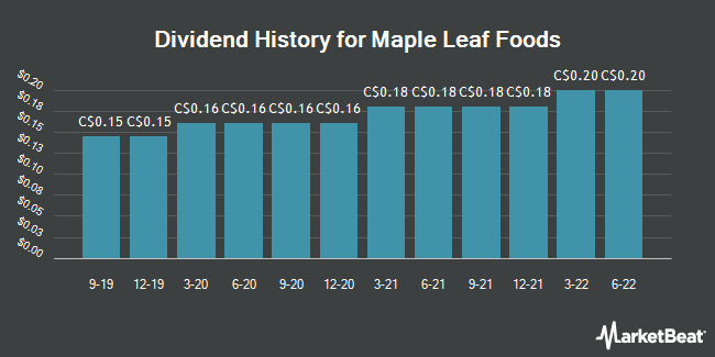 Dividend Payments by Quarter for Maple Leaf Foods (TSE:MFI)
