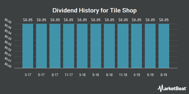 Dividend Payments by Quarter for Tile Shop (NASDAQ:TTS)