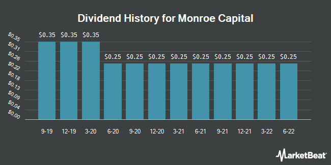 Dividend Payments by Quarter for Monroe Capital (NASDAQ:MRCC)