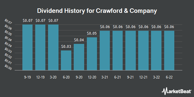 Dividend Payments by Quarter for Crawford & Company (NYSE:CRD.A)
