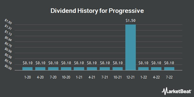 Dividend Payments by Quarter for Progressive (NYSE:PGR)