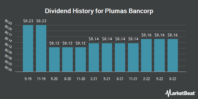Dividend Payments by Quarter for Plumas Bancorp (NASDAQ:PLBC)