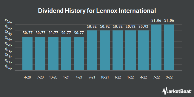 Dividend Payments by Quarter for Lennox International (NYSE:LII)