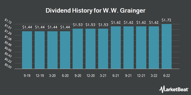 Dividend Payments by Quarter for W W Grainger (NYSE:GWW)