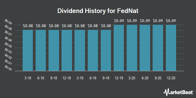 Dividend Payments by Quarter for Federated National Holding Co Common Stock (NASDAQ:FNHC)