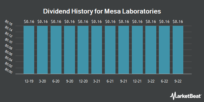 Dividend Payments by Quarter for Mesa Laboratories (NASDAQ:MLAB)