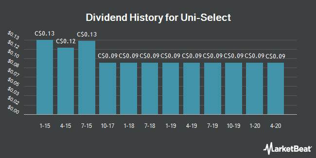 Dividend Payments by Quarter for Uni Select (TSE:UNS)