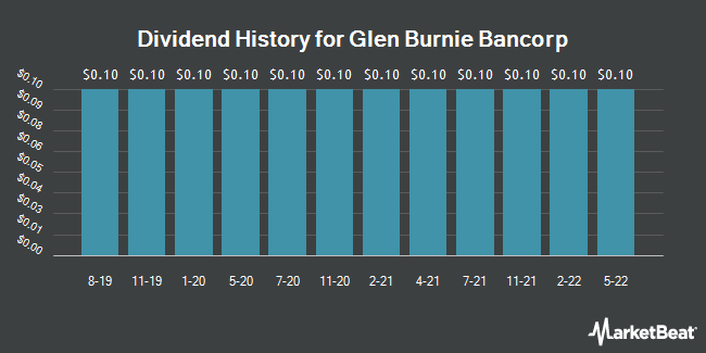 Dividend Payments by Quarter for Glen Burnie Bancorp (NASDAQ:GLBZ)