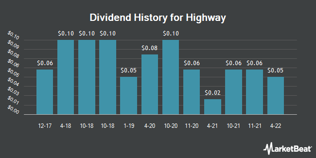Dividend Payments by Quarter for Highway (NASDAQ:HIHO)