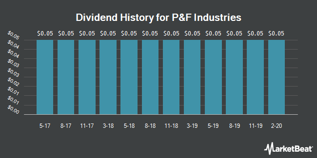 Dividend Payments by Quarter for P & F Industries (NASDAQ:PFIN)
