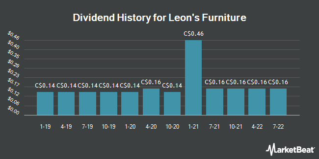 Dividend Payments by Quarter for Leon`s (TSE:LNF)