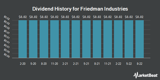 Dividend Payments by Quarter for Friedman Industries (NYSEAMERICAN:FRD)