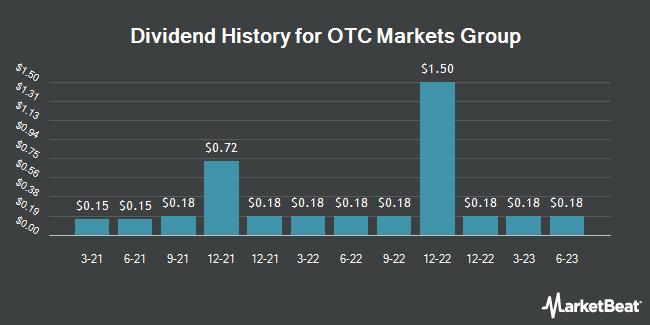 Dividend Payments by Quarter for OTC Markets Group (OTCMKTS:OTCM)