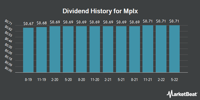 Dividend Payments by Quarter for MPLX (NYSE:MPLX)