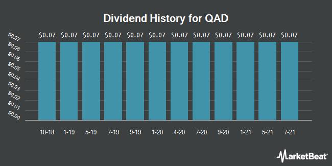 Dividend Payments by Quarter for QAD (NASDAQ:QADA)